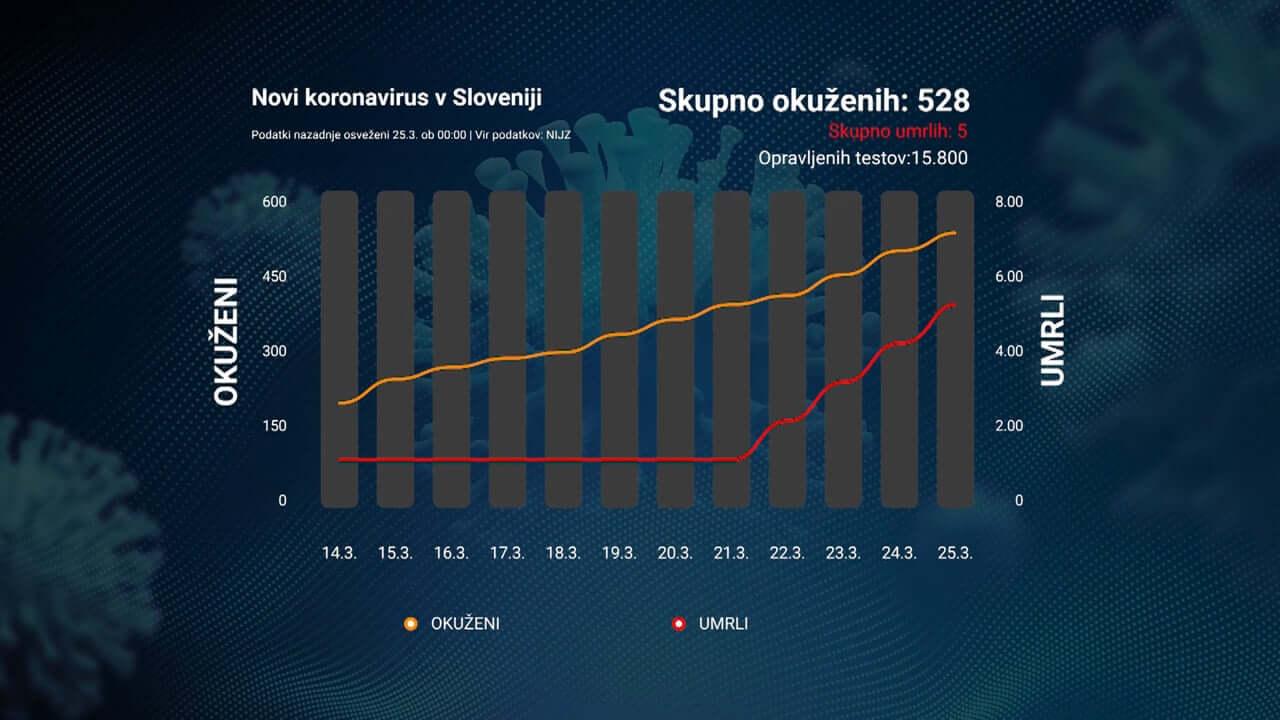 Največji skok števila okuženih v Sloveniji