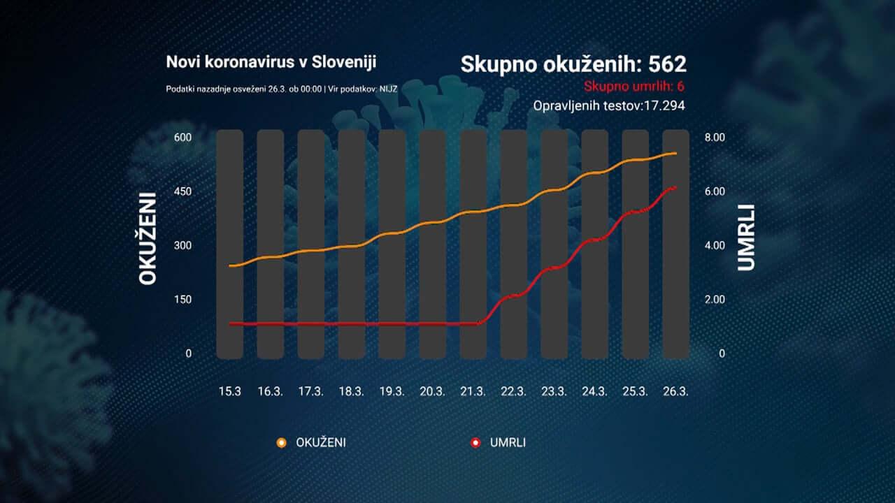 Okuženih že najmanj 562 Slovencev