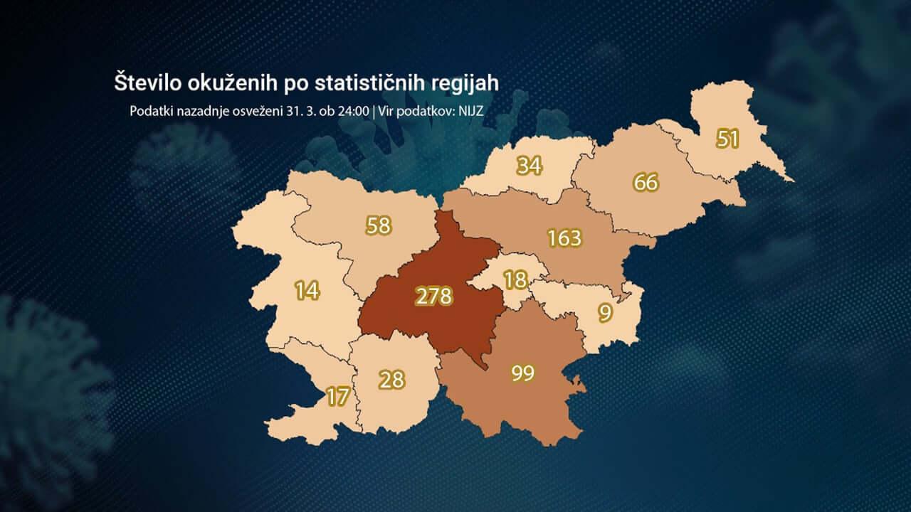 Največ okuženih še vedno v osrednji Sloveniji