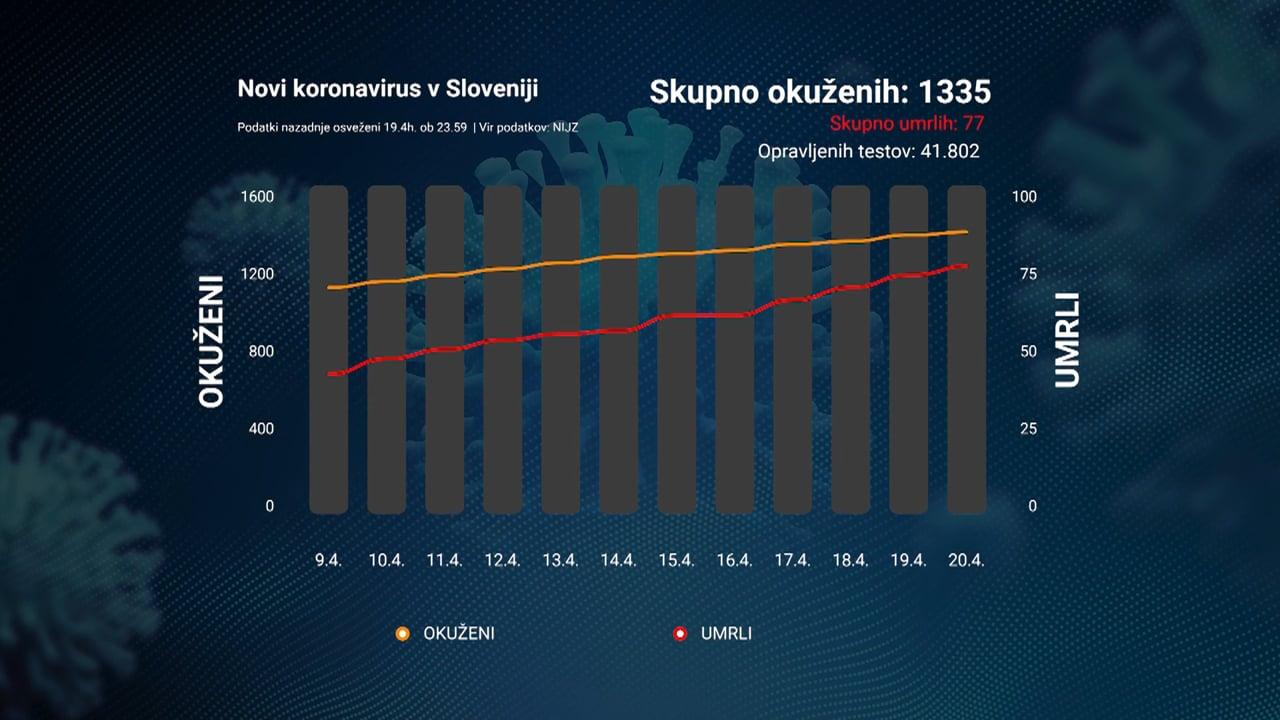 Epidemija v Sloveniji je pod nadzorom